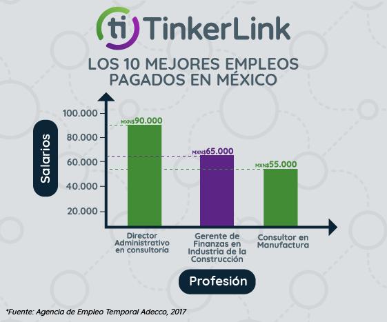 Los 10 empleos mejor pagados en México