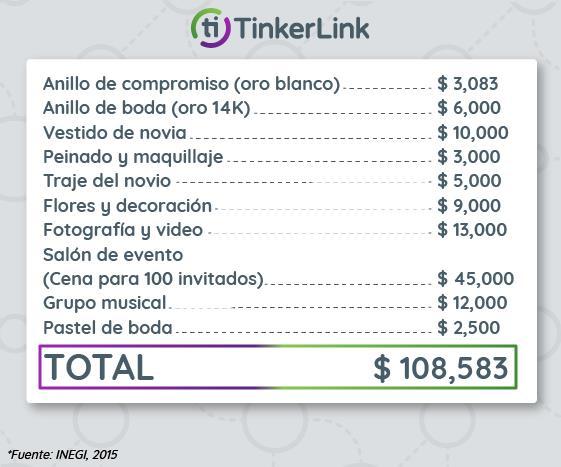 ¿Cuánto cuesta casarse en México?